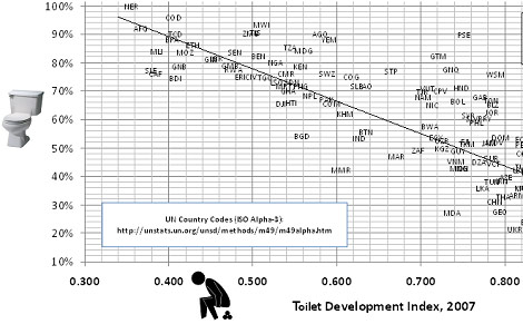 Toilet economic development chart graph